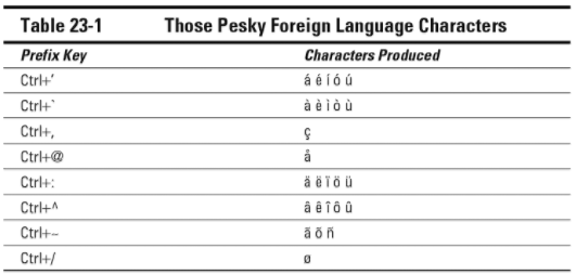 Table of prefix keys for Word 2016